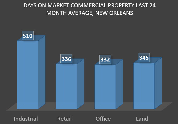 days on market commercial sectors