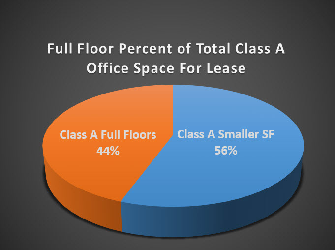pie chart full floor