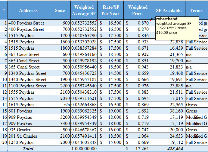 weighted price times SF