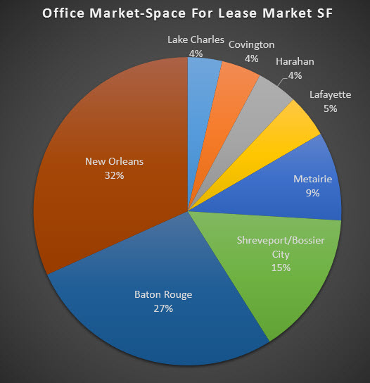 chart pie office market for lease