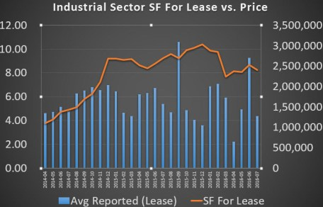 industrial SF vs Price
