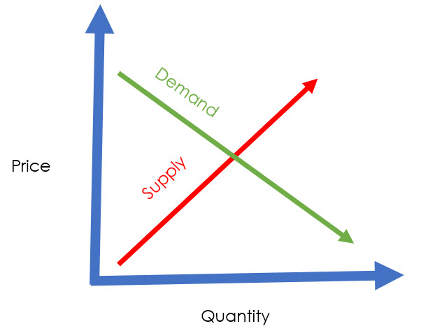 Supply and Demand Curves