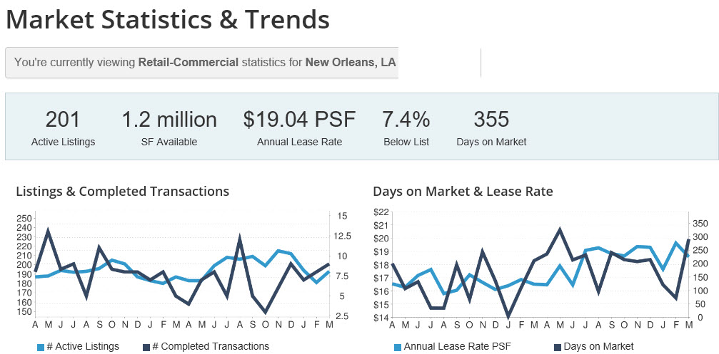 chart: prices of new orleans retail