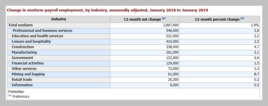 table of employment gains