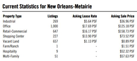 table of coommercial real estate prices