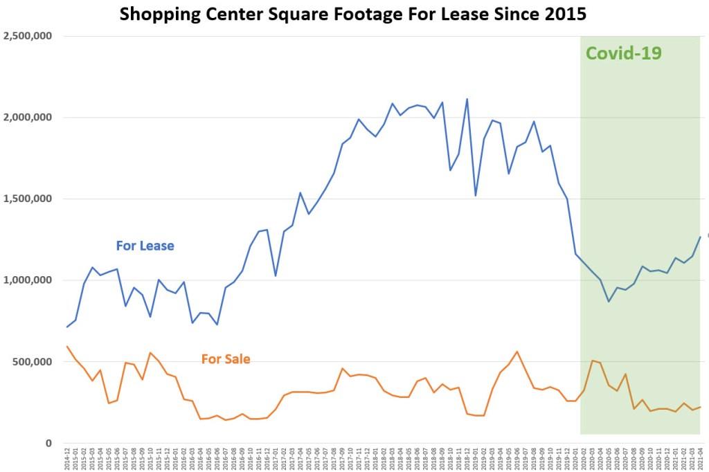 Shopping Center Prices