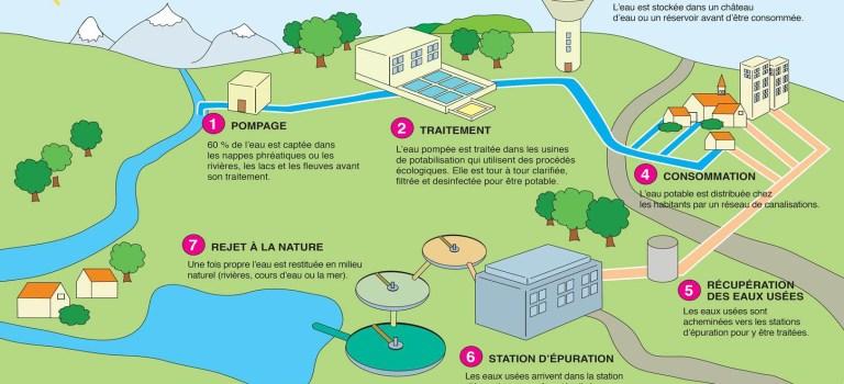 La qualité de l'eau potable à Louveciennes