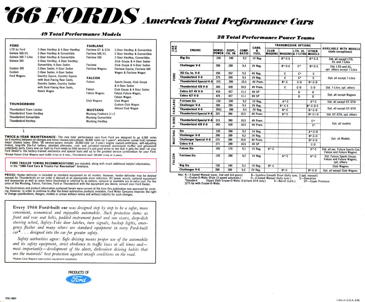 Ford Fairlane Americas