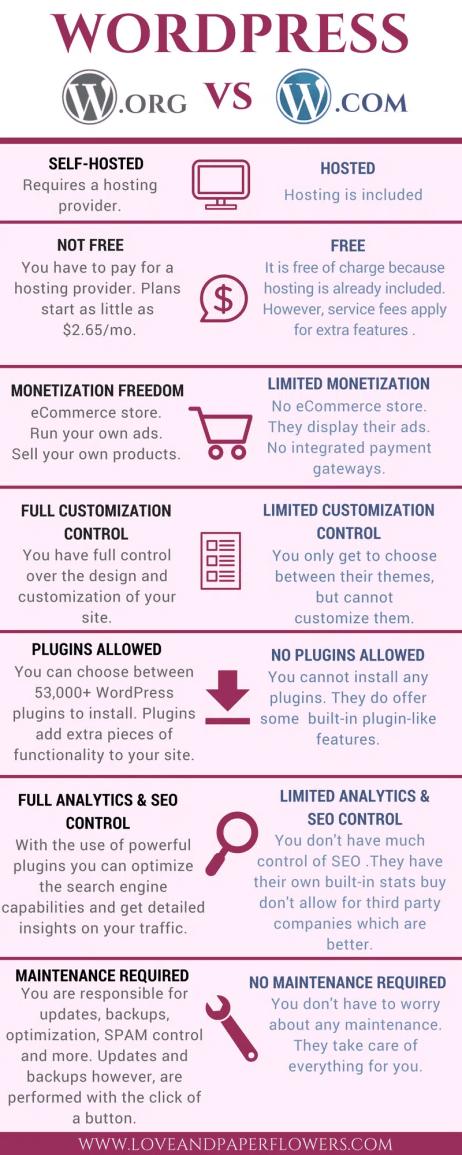 Blogging for Beginners: WordPress.com vs WordPress.org, plus the best hosting providers