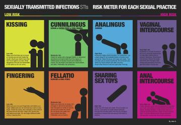 STI Risk Factor Chart - www.lovedoc.ca