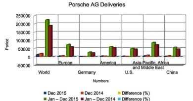Porsche AG Deliveries