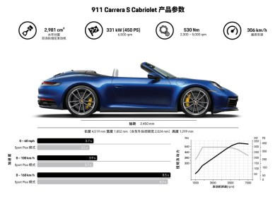 Infographic Porsche 911 Carrera 4S Cabriolet ( Type 992)