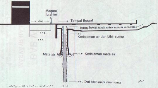 Zamzam-diagram4