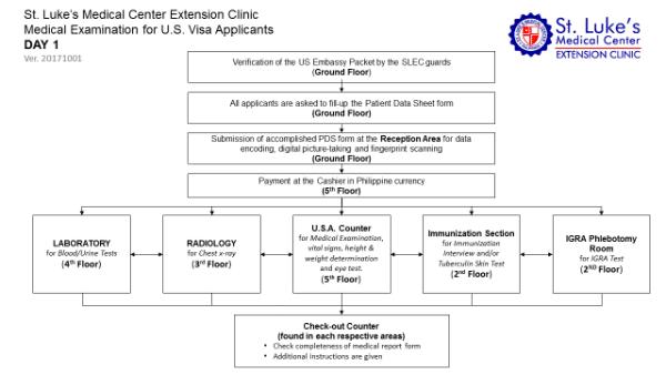 Slec Medical Exam Experience Us Visa Lovevisalife