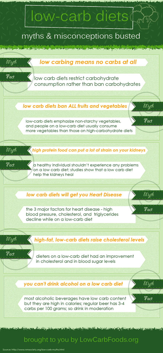 Low Carb Diet Myths and Misconceptions