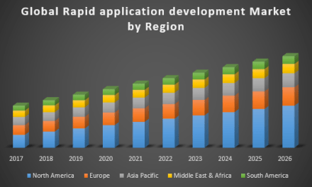 Global Rapid Application Development Market – Industry Analysis and Forecast (2018-2026)