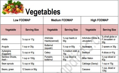 FODMAP Food List
