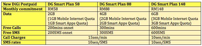DiGi New Smart Plan Table
