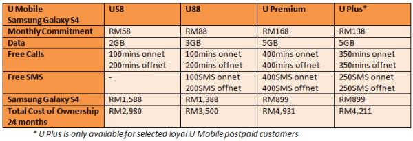U Mobile Galaxy S4 Table