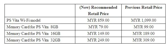 PlayStation Vita New Price for Malaysia - August 2013
