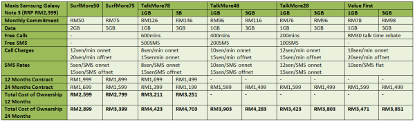 Maxis Samsung Galaxy Note 3 Table FULL