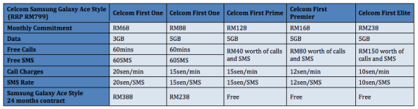 Celcom Samsung Galaxy Ace Style Plans