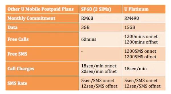 U Mobile Postpaid Plans Share Plan and U Platinum