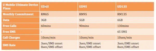 U Mobile Postpaid Plans Ultimate Device
