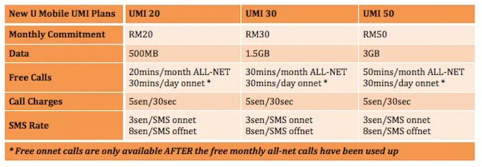 It's True, U Mobile's Free Onnet Calls in its New #GetClever