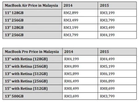 MacBook Air and MacBook Pro Price Malaysia 2014 vs 2015