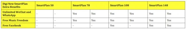 New Digi SmartPlan with High Voice or High Data Benefits