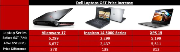 dell-product-price-increase