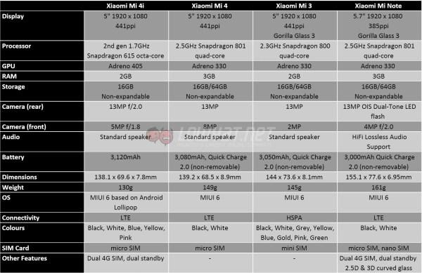 xiaomi-mi-4i-comparison-6
