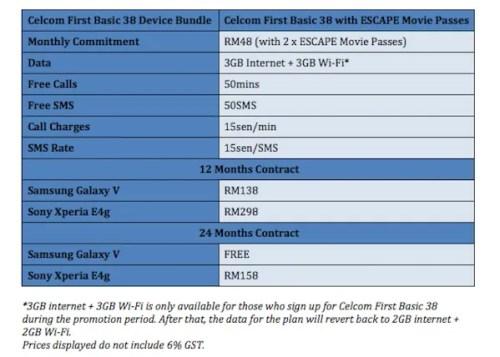 Celcom First Basic 38 Device Bundle Plans