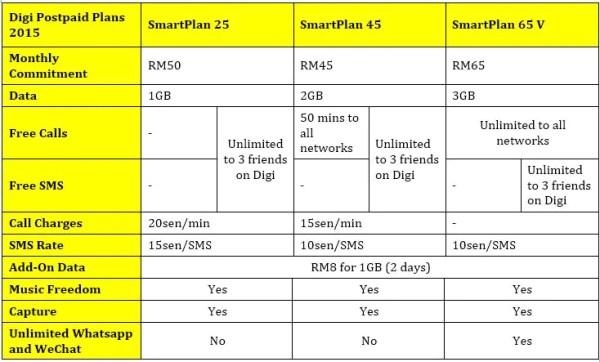 digi-new-plans-limited-update