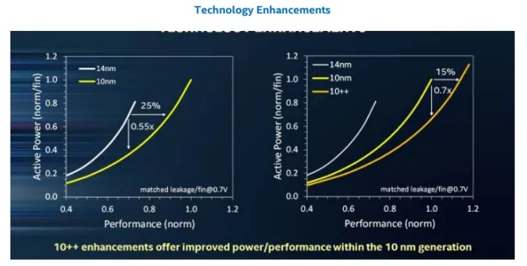 Intel Preparing To Regain Lost Ground With 10nm Chips