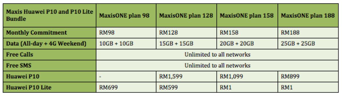 Maxis Huawei P10