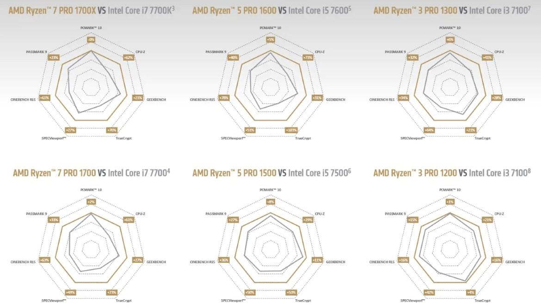 AMD Ryzen Pro vs Intel Core