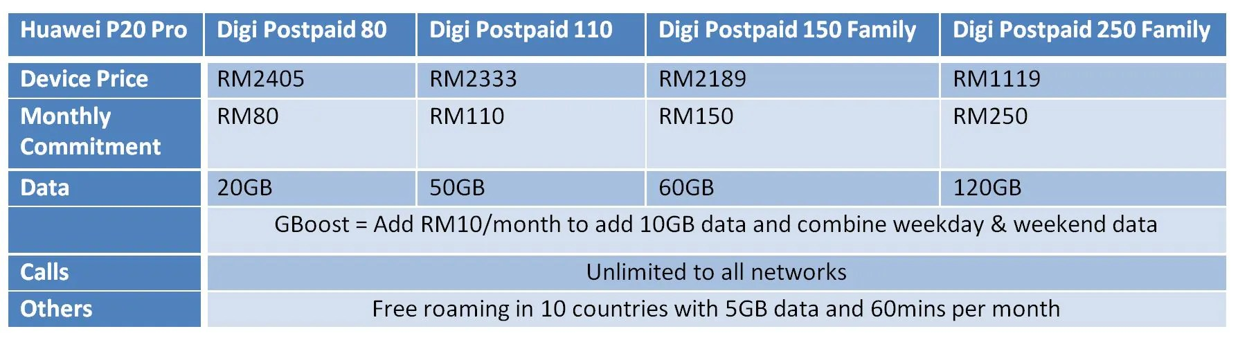 Digi Offers Borderless Experience With Huawei P20 Postpaid