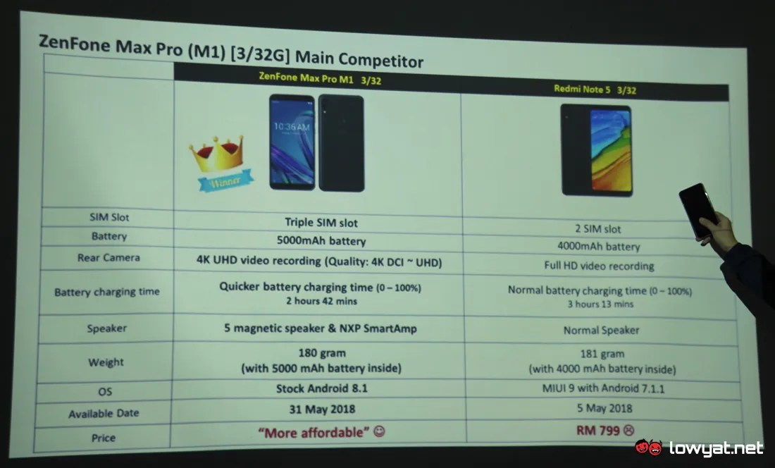 ASUS ZenFone Max Pro M1 Will Be More Affordable Than Xiaomi