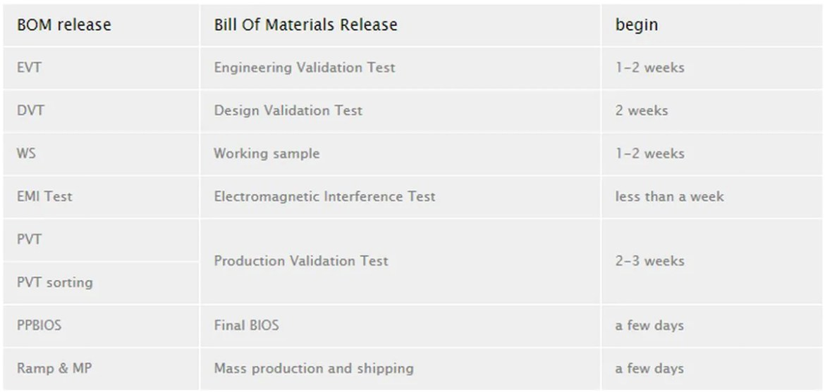 Rumour: NVIDIA Released Bill Of Materials For Turing GPU To