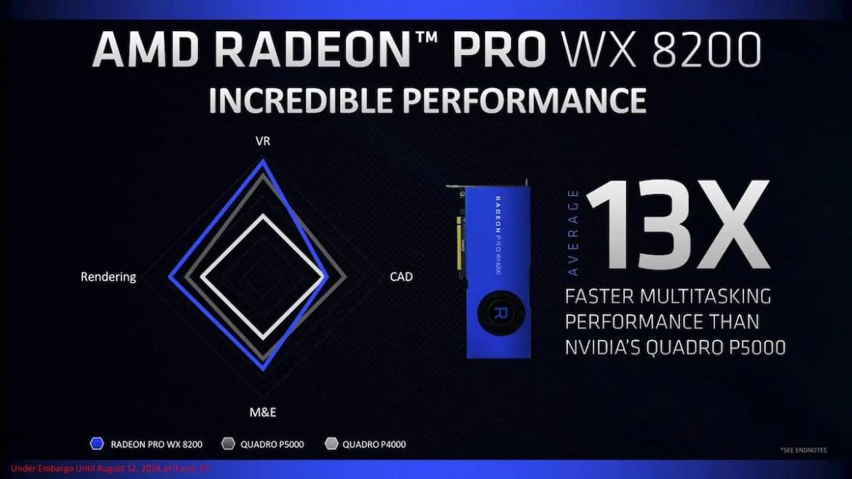 AMD Announces Radeon Pro WX 8200 Workstation Graphics Card