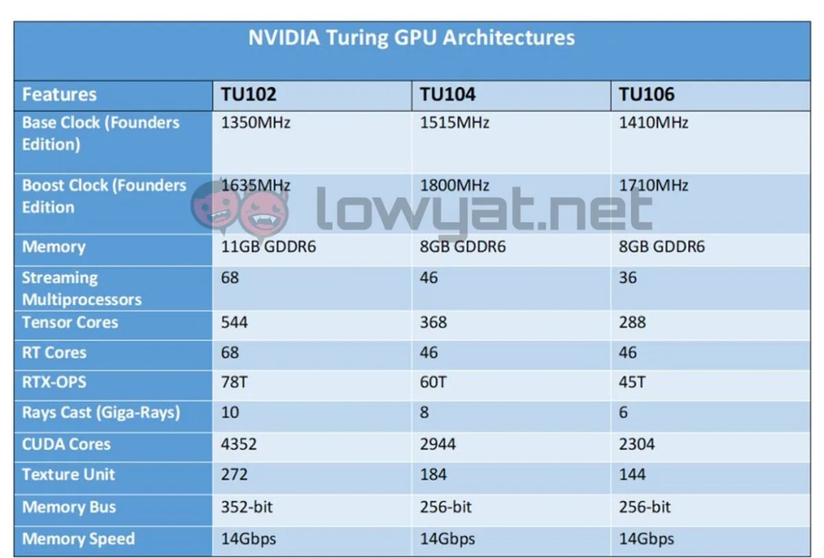 NVIDIA Turing GPU: The Era Of AI And Ray-Tracing Is Upon Us