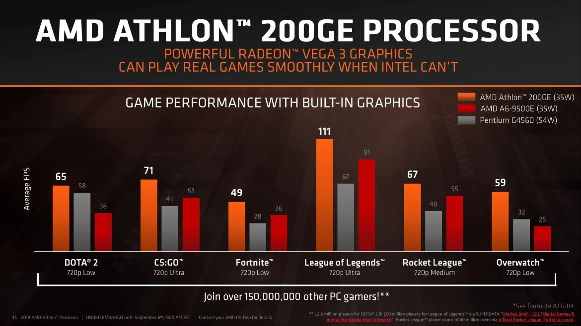 AMD Launches New Zen-Based Athlon Processors, Alongside 2nd