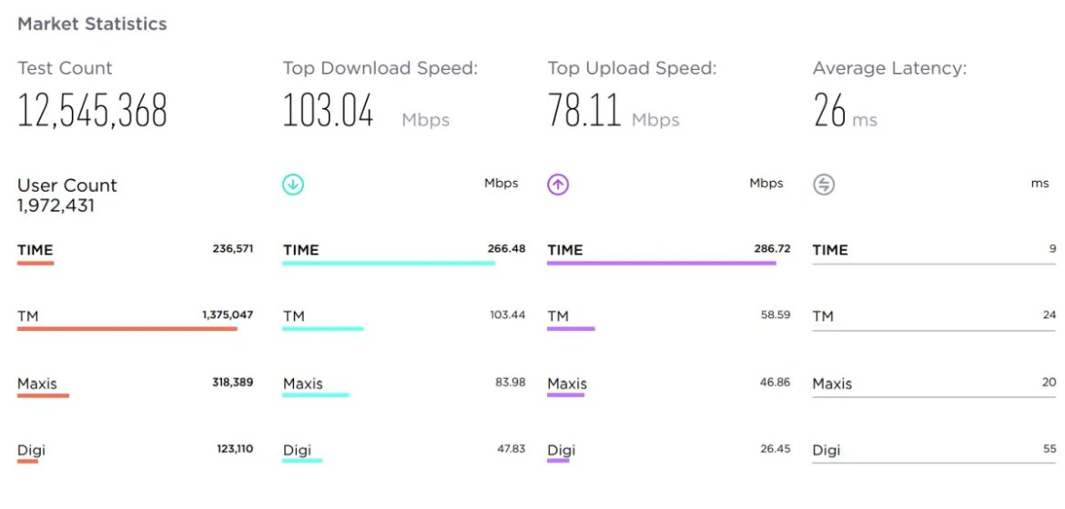 TIME Wins Ookla Speedtest Award For Fastest Fixed Network In