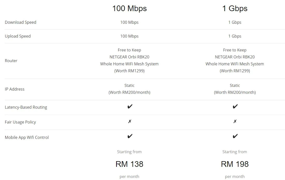 ViewQwest Malaysia Revamps Its Residential Fibre Plans
