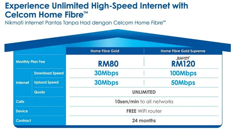 Celcom Home Fibre Now Available Throughout Malaysia