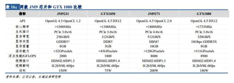 Chinese GPU Maker Reportedly Working On Graphics Card On Par