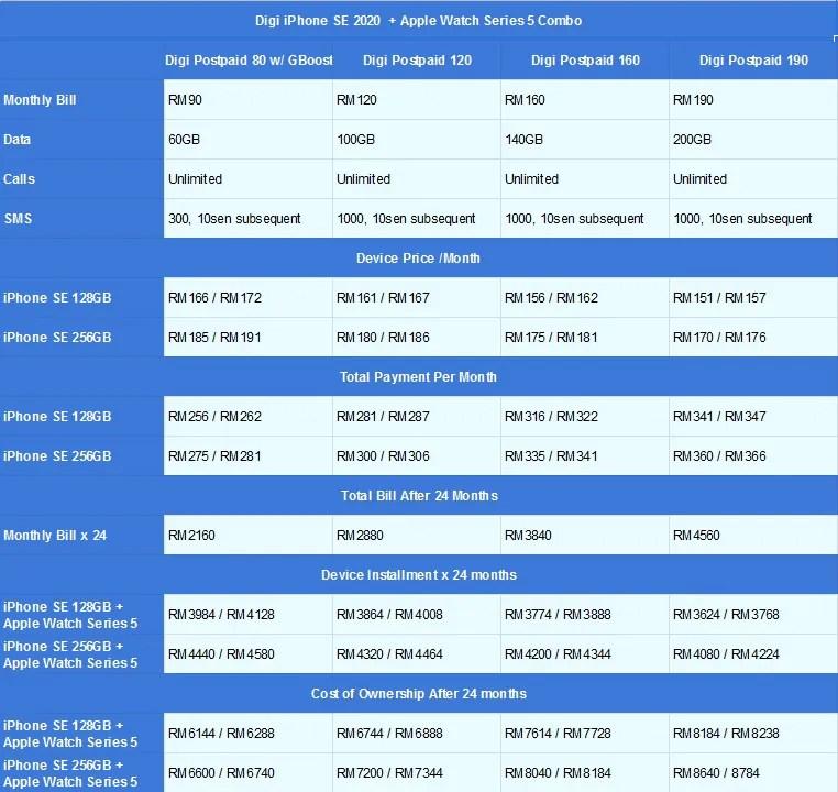 Digi iPhone SE + Apple Watch Series 5
