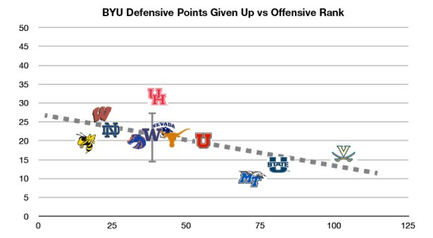 BYU-D